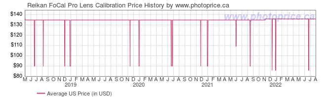 US Price History Graph for Reikan FoCal Pro Lens Calibration