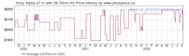 US Price History Graph for Sony Alpha a7 III with 28-70mm Kit