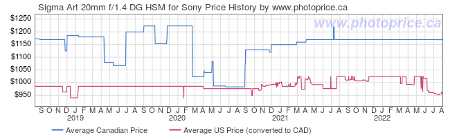 Price History Graph for Sigma Art 20mm f/1.4 DG HSM for Sony