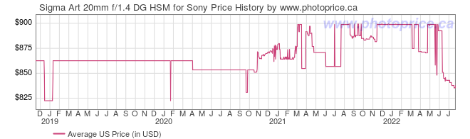 US Price History Graph for Sigma Art 20mm f/1.4 DG HSM for Sony