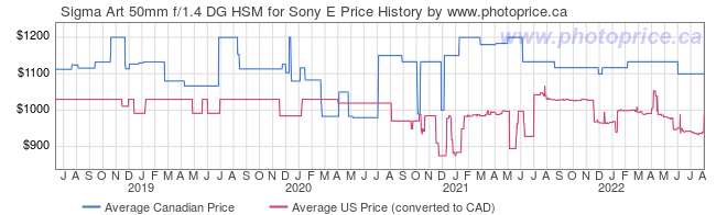 Price History Graph for Sigma Art 50mm f/1.4 DG HSM for Sony E