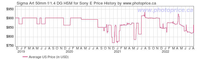 US Price History Graph for Sigma Art 50mm f/1.4 DG HSM for Sony E