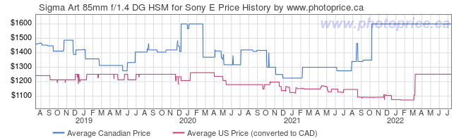 Price History Graph for Sigma Art 85mm f/1.4 DG HSM for Sony E