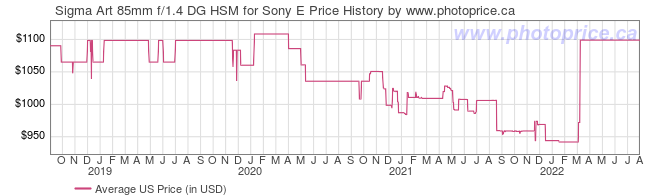 US Price History Graph for Sigma Art 85mm f/1.4 DG HSM for Sony E