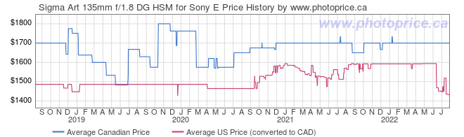 Price History Graph for Sigma Art 135mm f/1.8 DG HSM for Sony E