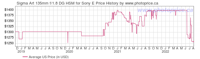 US Price History Graph for Sigma Art 135mm f/1.8 DG HSM for Sony E
