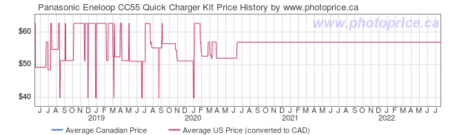Price History Graph for Panasonic Eneloop CC55 Quick Charger Kit