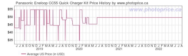 US Price History Graph for Panasonic Eneloop CC55 Quick Charger Kit