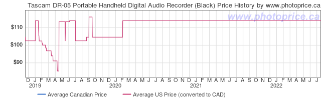 Price History Graph for Tascam DR-05 Portable Handheld Digital Audio Recorder (Black)