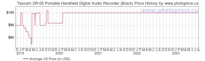 US Price History Graph for Tascam DR-05 Portable Handheld Digital Audio Recorder (Black)