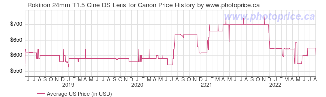 US Price History Graph for Rokinon 24mm T1.5 Cine DS Lens for Canon
