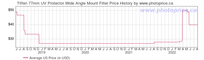 US Price History Graph for Tiffen 77mm UV Protector Wide Angle Mount Filter