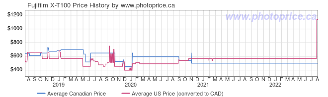 Price History Graph for Fujifilm X-T100