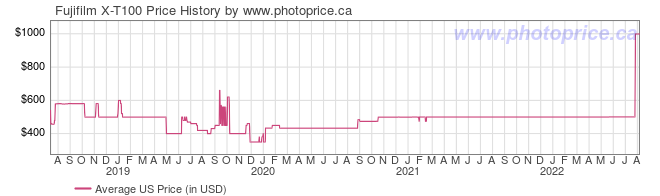 US Price History Graph for Fujifilm X-T100