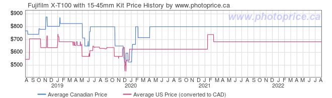 Price History Graph for Fujifilm X-T100 with 15-45mm Kit