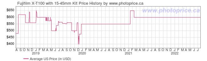 US Price History Graph for Fujifilm X-T100 with 15-45mm Kit