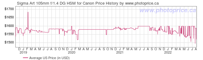 US Price History Graph for Sigma Art 105mm f/1.4 DG HSM for Canon