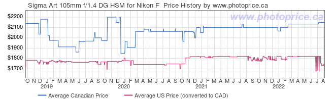 Price History Graph for Sigma Art 105mm f/1.4 DG HSM for Nikon F