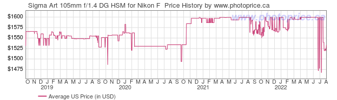 US Price History Graph for Sigma Art 105mm f/1.4 DG HSM for Nikon F