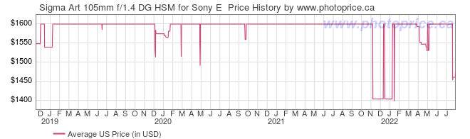 US Price History Graph for Sigma Art 105mm f/1.4 DG HSM for Sony E