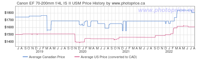 Price History Graph for Canon EF 70-200mm f/4L IS II USM