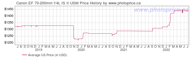US Price History Graph for Canon EF 70-200mm f/4L IS II USM