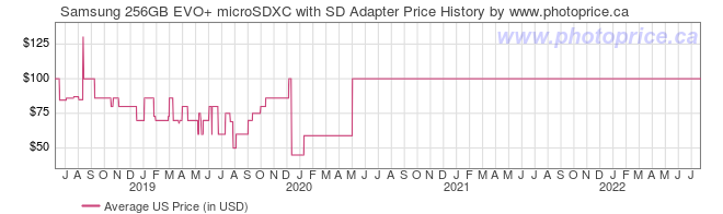 US Price History Graph for Samsung 256GB EVO+ microSDXC with SD Adapter