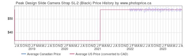 Price History Graph for Peak Design Slide Camera Strap SL-2 (Black)