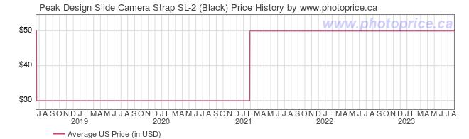 US Price History Graph for Peak Design Slide Camera Strap SL-2 (Black)