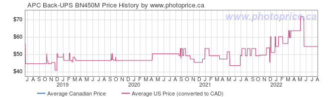 Price History Graph for APC Back-UPS BN450M