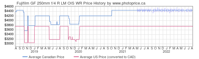 Price History Graph for Fujifilm GF 250mm f/4 R LM OIS WR