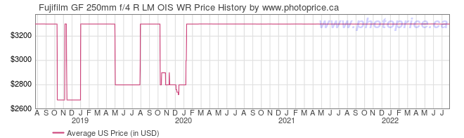 US Price History Graph for Fujifilm GF 250mm f/4 R LM OIS WR