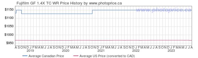 Price History Graph for Fujifilm GF 1.4X TC WR