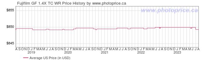US Price History Graph for Fujifilm GF 1.4X TC WR