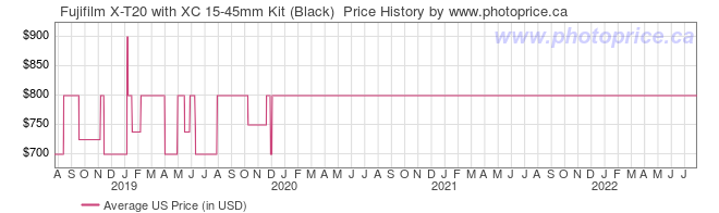US Price History Graph for Fujifilm X-T20 with XC 15-45mm Kit (Black)