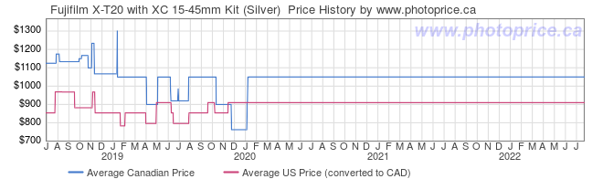 Price History Graph for Fujifilm X-T20 with XC 15-45mm Kit (Silver)