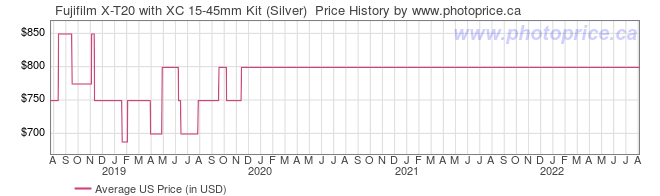 US Price History Graph for Fujifilm X-T20 with XC 15-45mm Kit (Silver)