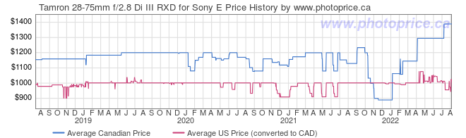 Price History Graph for Tamron 28-75mm f/2.8 Di III RXD for Sony E