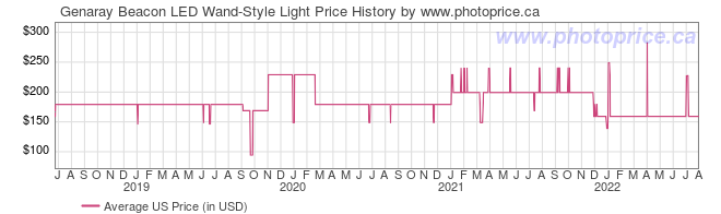 US Price History Graph for Genaray Beacon LED Wand-Style Light