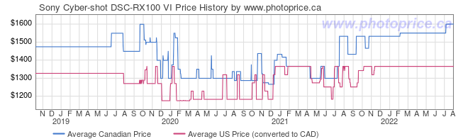 Price History Graph for Sony Cyber-shot DSC-RX100 VI