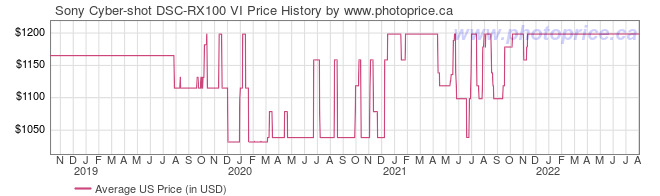 US Price History Graph for Sony Cyber-shot DSC-RX100 VI