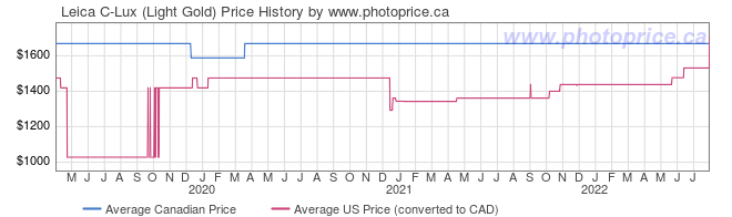 Price History Graph for Leica C-Lux (Light Gold)