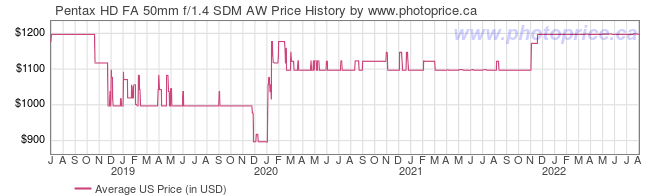 US Price History Graph for Pentax HD FA 50mm f/1.4 SDM AW