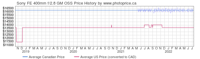 Price History Graph for Sony FE 400mm f/2.8 GM OSS