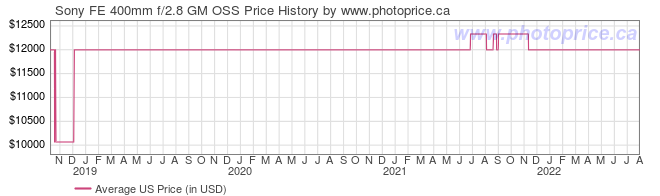 US Price History Graph for Sony FE 400mm f/2.8 GM OSS