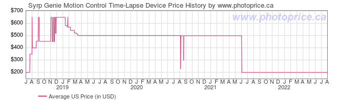 US Price History Graph for Syrp Genie Motion Control Time-Lapse Device