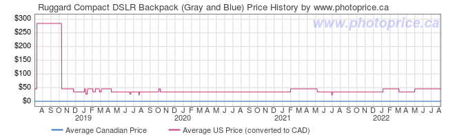 Price History Graph for Ruggard Compact DSLR Backpack (Gray and Blue)