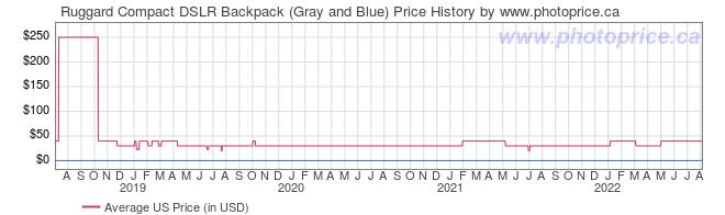 US Price History Graph for Ruggard Compact DSLR Backpack (Gray and Blue)