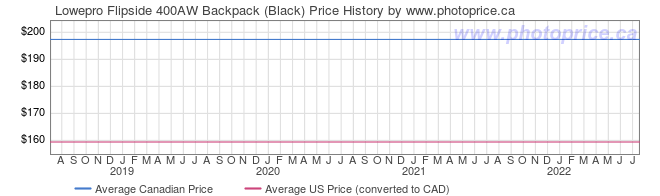 Price History Graph for Lowepro Flipside 400AW Backpack (Black)
