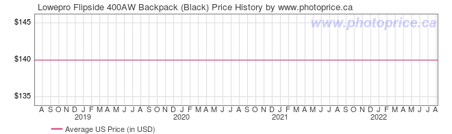 US Price History Graph for Lowepro Flipside 400AW Backpack (Black)